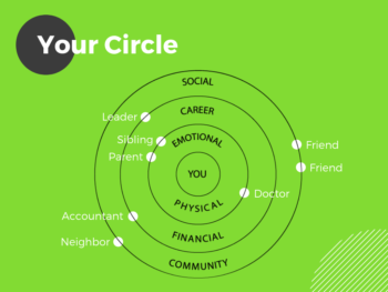 Grow Your Circle diagram